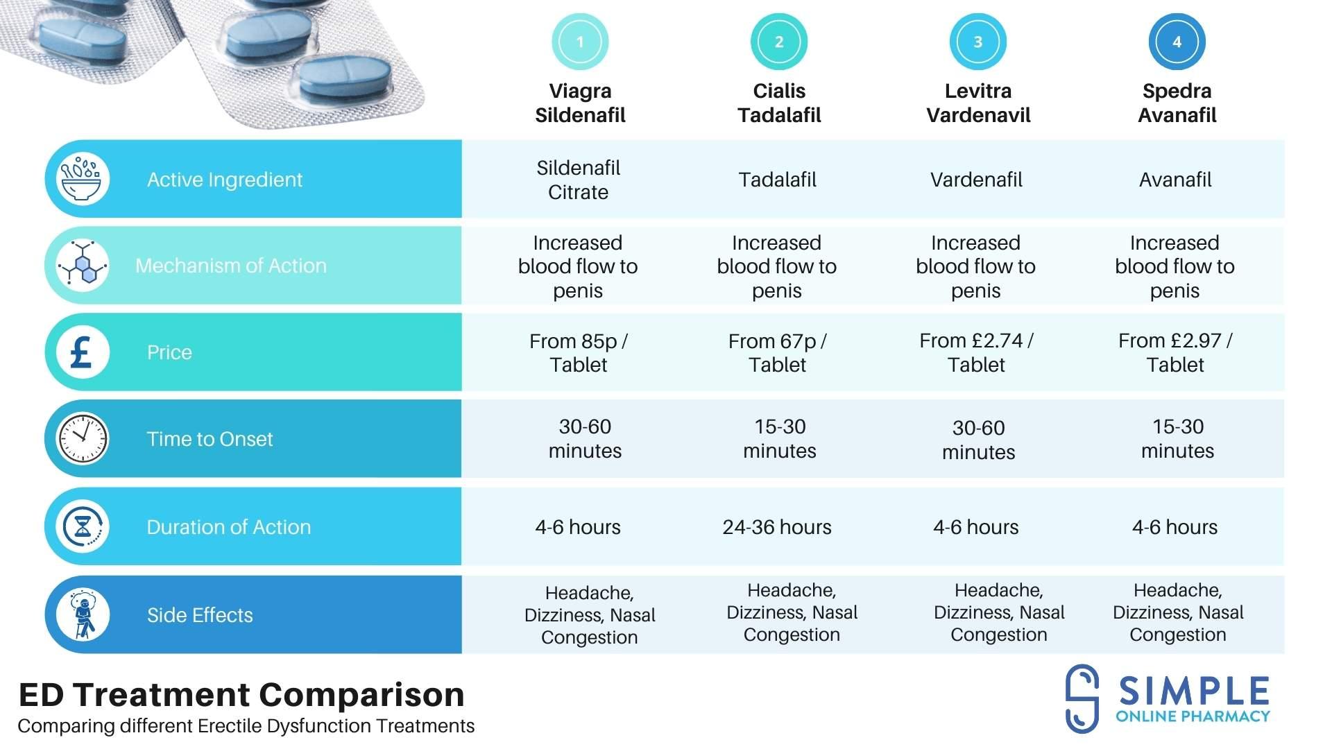 ED Treatment Comparison